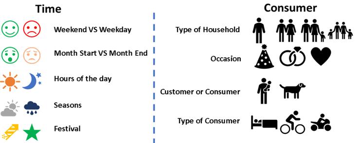 Pricing Granularity