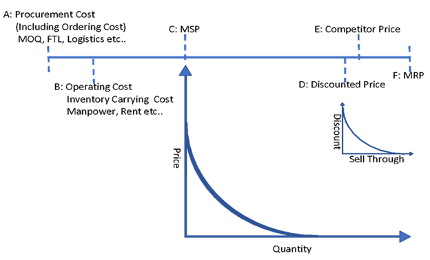 The following diagram captures the constraints and dynamics related to pricingImage title